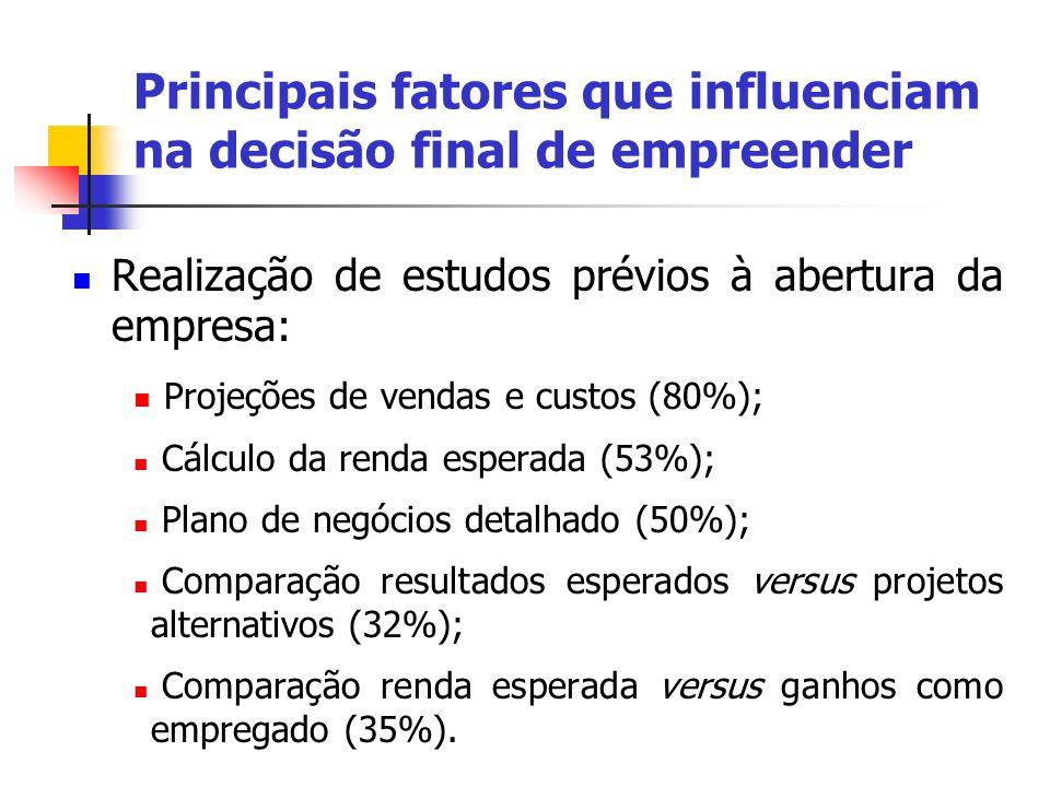 Realização de estudos prévios à abertura da empresa : Projeções de vendas e custos (80%); Cálculo da renda esperada (53%); Plano de negócios detalhado