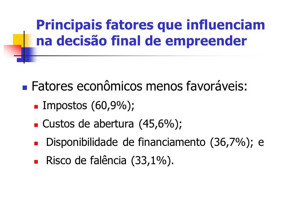 Fatores econômicos menos favoráveis: Impostos (60,9%); Custos de abertura (45,6%); Disponibilidade de financiamento (36,7%); e Risco de falência (33,1