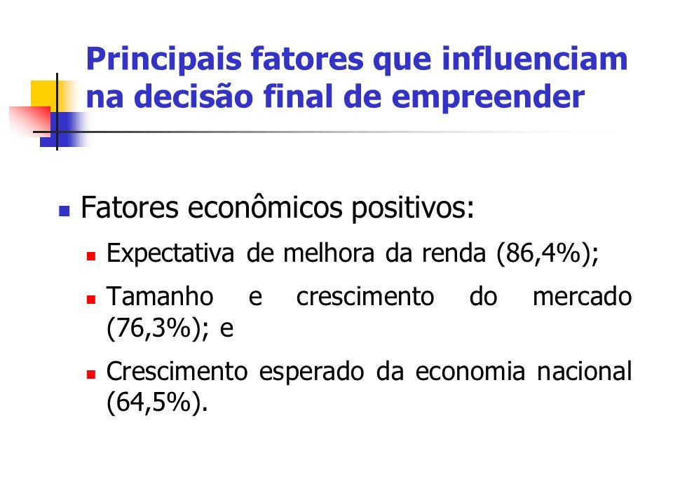 Fatores econômicos positivos: Expectativa de melhora da renda (86,4%); Tamanho e crescimento do mercado (76,3%); e Crescimento esperado da economia na