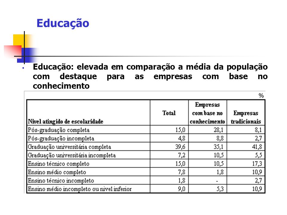 Educação Educação: elevada em comparação a média da população com destaque para as empresas com base no conhecimento