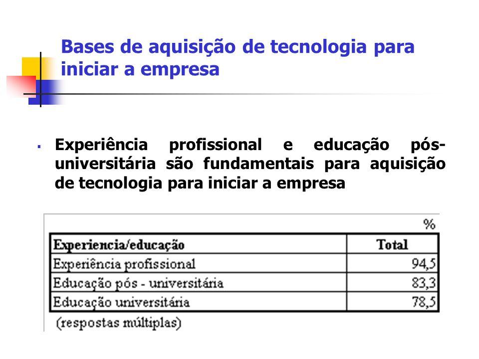 Bases de aquisição de tecnologia para iniciar a empresa Experiência profissional e educação pós- universitária são fundamentais para aquisição de tecn