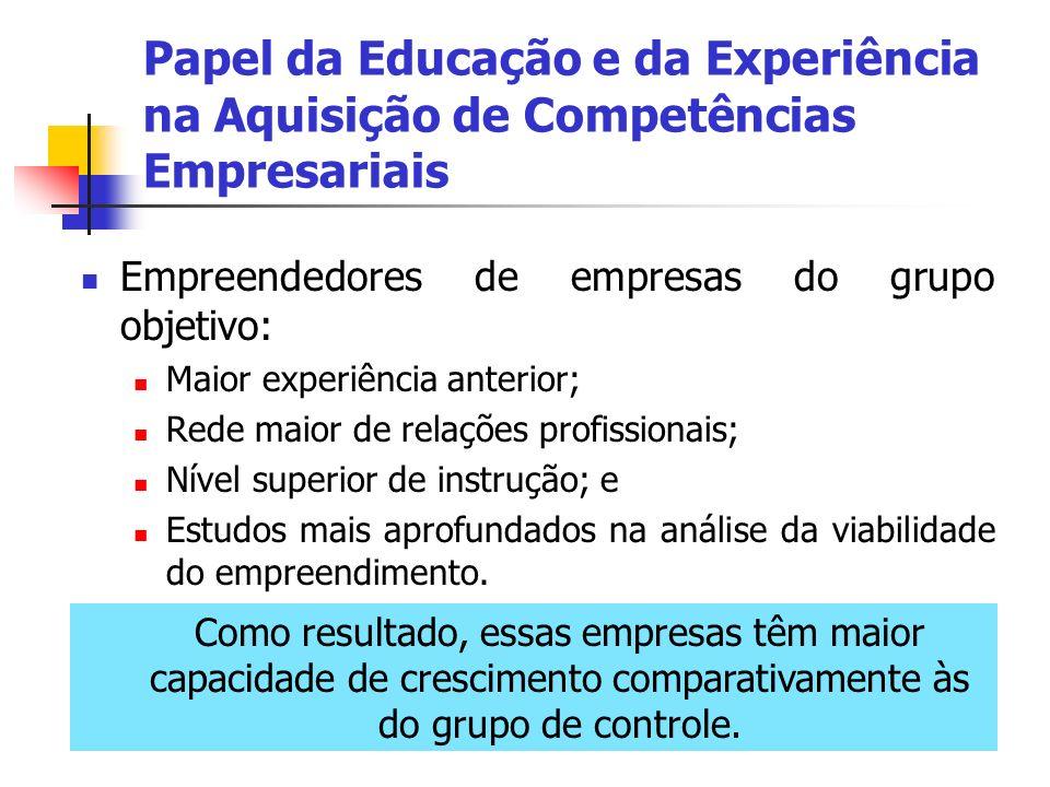 Empreendedores de empresas do grupo objetivo: Maior experiência anterior; Rede maior de relações profissionais; Nível superior de instrução; e Estudos