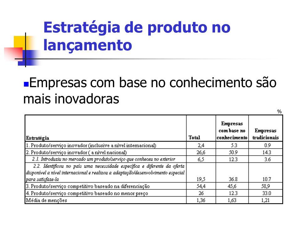 Empresas com base no conhecimento são mais inovadoras Estratégia de produto no lançamento