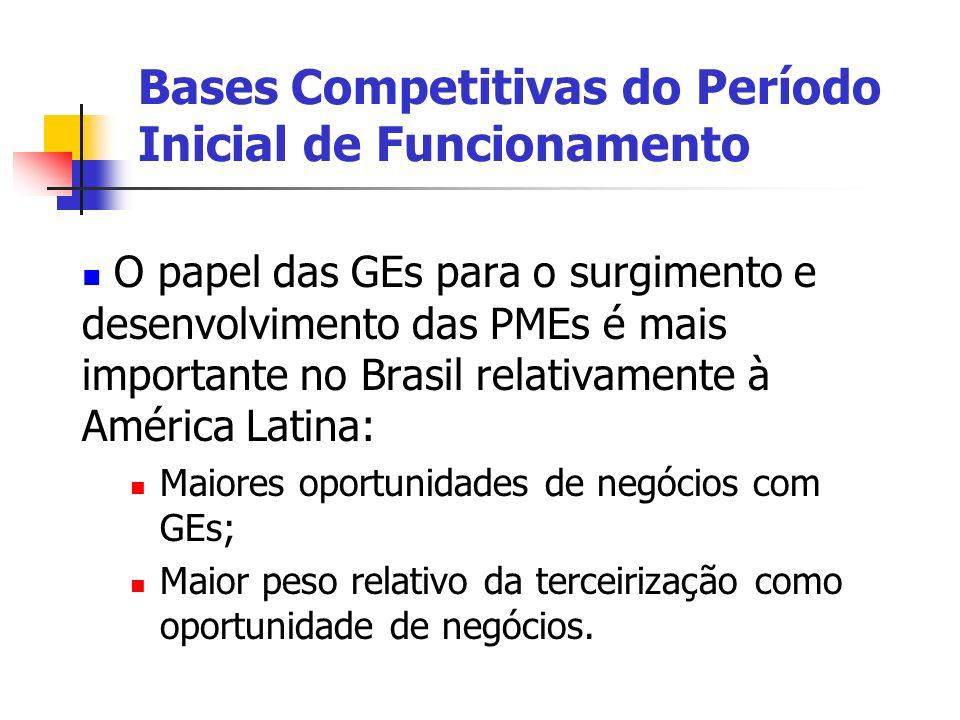 O papel das GEs para o surgimento e desenvolvimento das PMEs é mais importante no Brasil relativamente à América Latina: Maiores oportunidades de negó