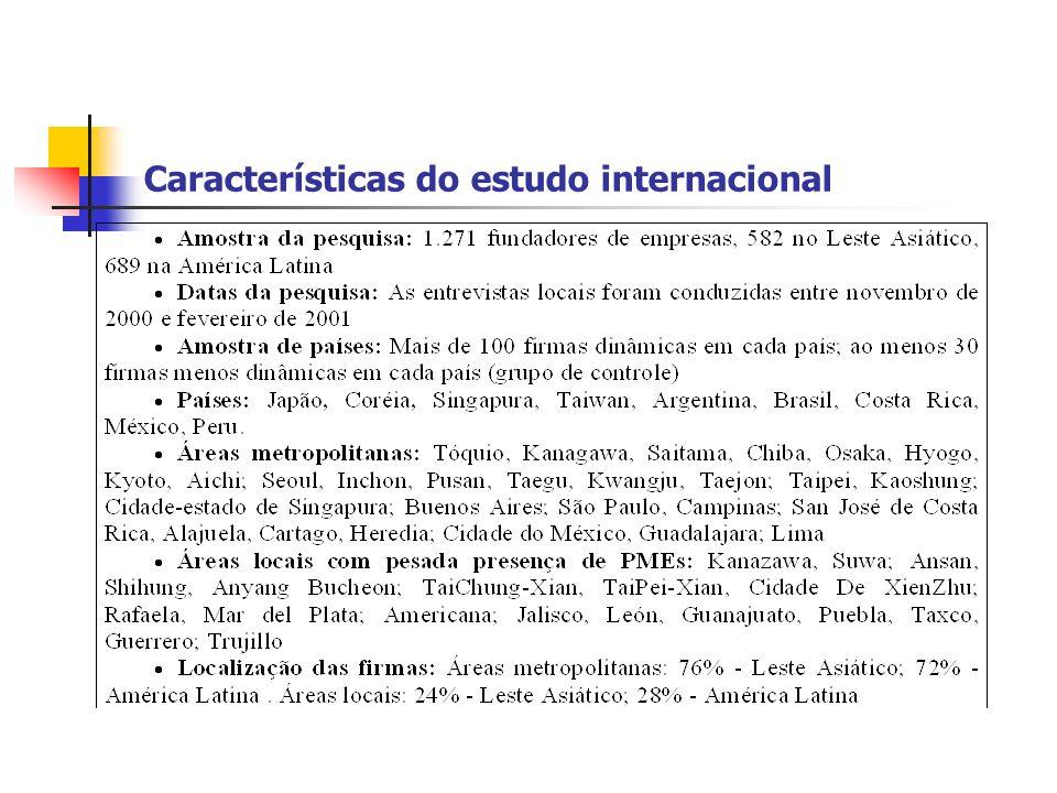 Características do estudo internacional