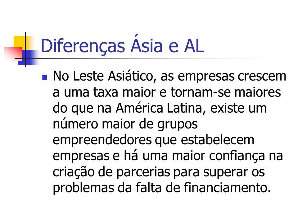 Diferenças Ásia e AL No Leste Asiático, as empresas crescem a uma taxa maior e tornam-se maiores do que na América Latina, existe um número maior de g