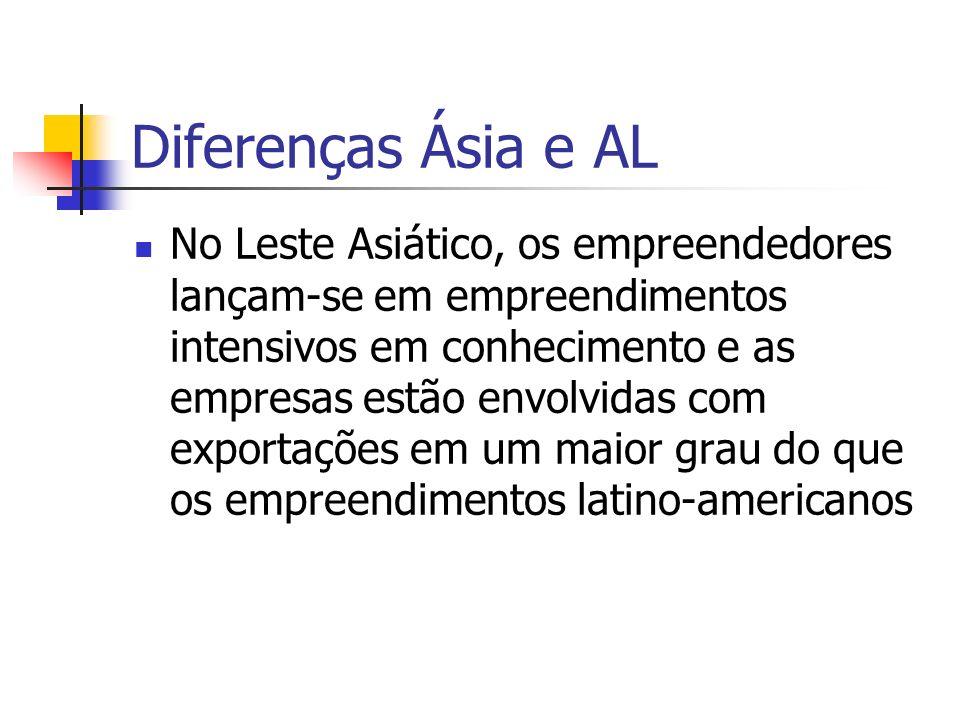Diferenças Ásia e AL No Leste Asiático, os empreendedores lançam-se em empreendimentos intensivos em conhecimento e as empresas estão envolvidas com e