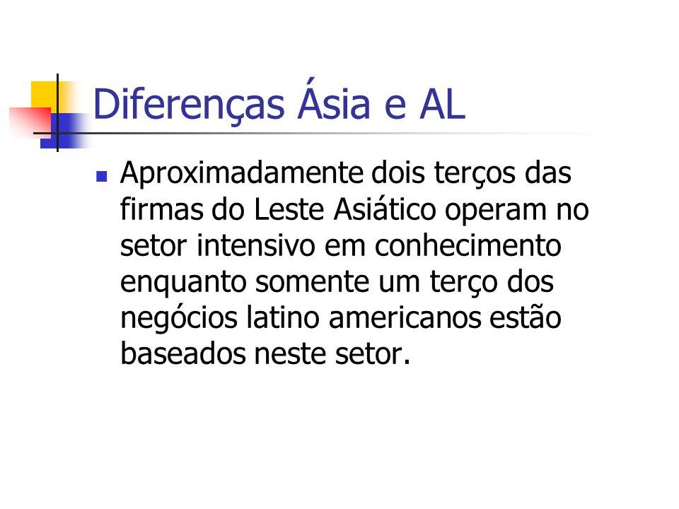 Diferenças Ásia e AL Aproximadamente dois terços das firmas do Leste Asiático operam no setor intensivo em conhecimento enquanto somente um terço dos