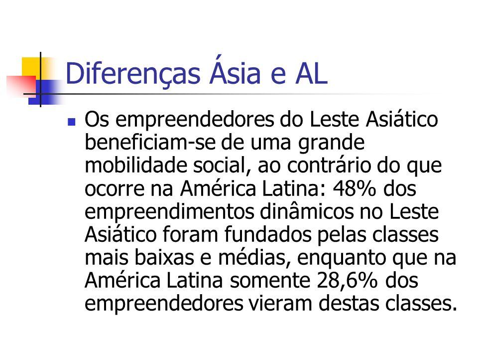 Diferenças Ásia e AL Os empreendedores do Leste Asiático beneficiam-se de uma grande mobilidade social, ao contrário do que ocorre na América Latina: