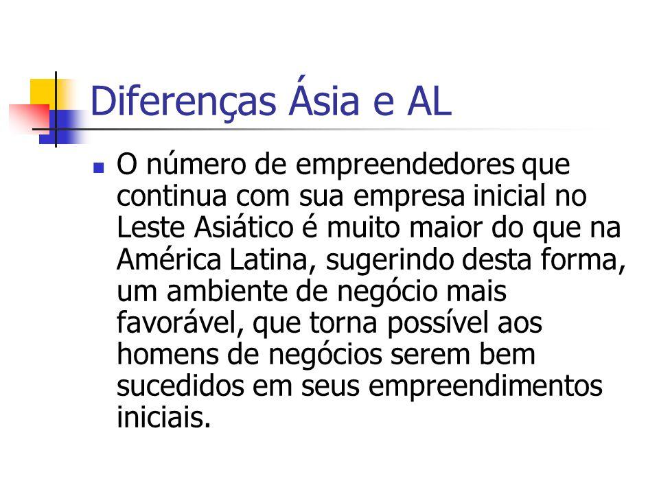 Diferenças Ásia e AL O número de empreendedores que continua com sua empresa inicial no Leste Asiático é muito maior do que na América Latina, sugerin