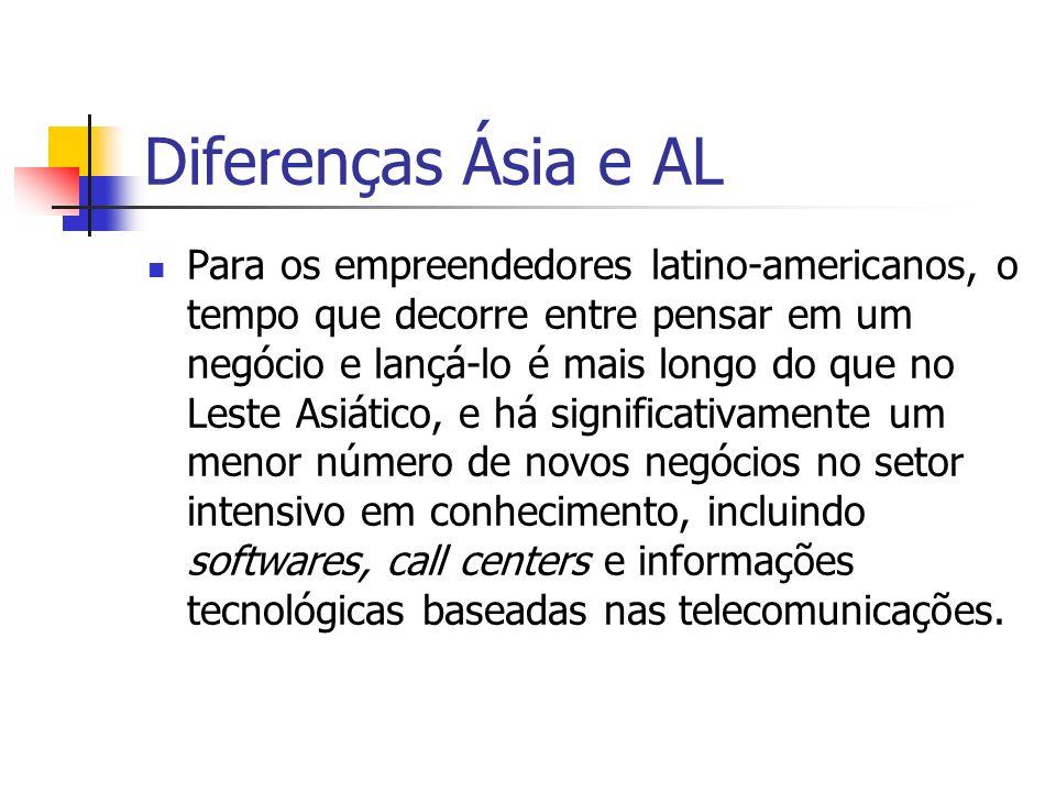 Diferenças Ásia e AL Para os empreendedores latino-americanos, o tempo que decorre entre pensar em um negócio e lançá-lo é mais longo do que no Leste