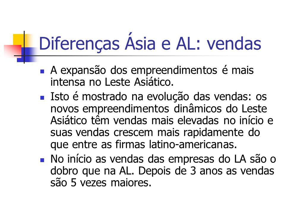 Diferenças Ásia e AL: vendas A expansão dos empreendimentos é mais intensa no Leste Asiático. Isto é mostrado na evolução das vendas: os novos empreen