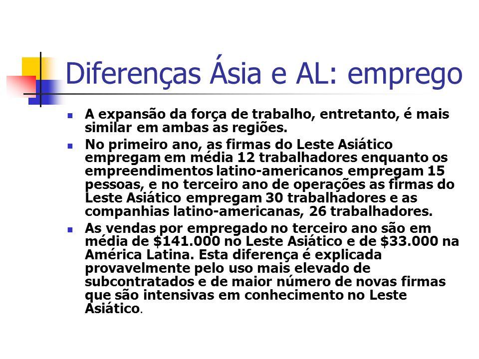 Diferenças Ásia e AL: emprego A expansão da força de trabalho, entretanto, é mais similar em ambas as regiões. No primeiro ano, as firmas do Leste Asi