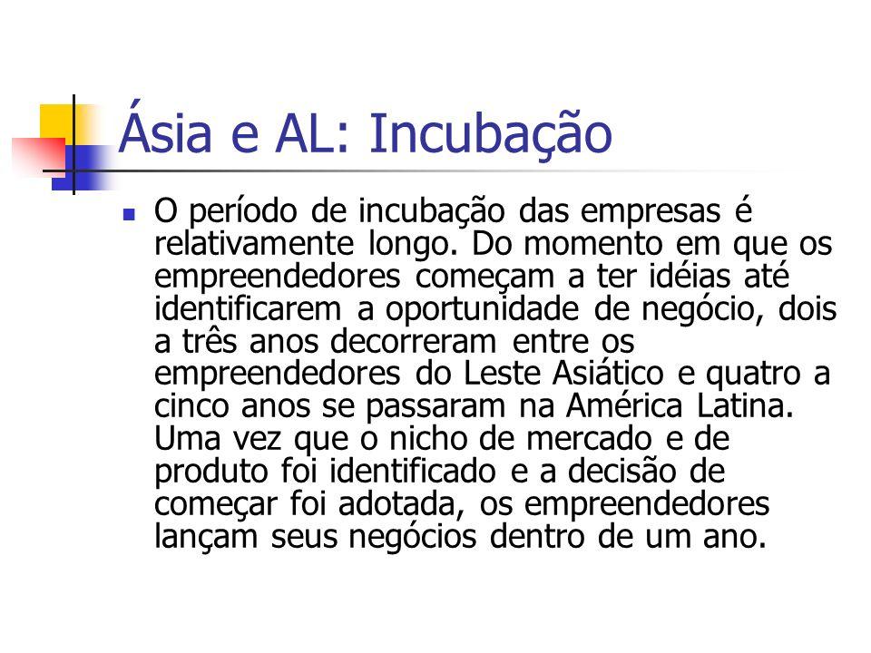 Ásia e AL: Incubação O período de incubação das empresas é relativamente longo. Do momento em que os empreendedores começam a ter idéias até identific