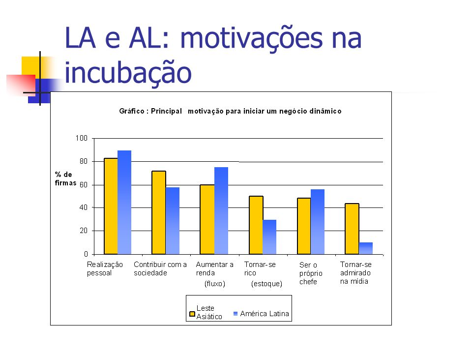 LA e AL: motivações na incubação