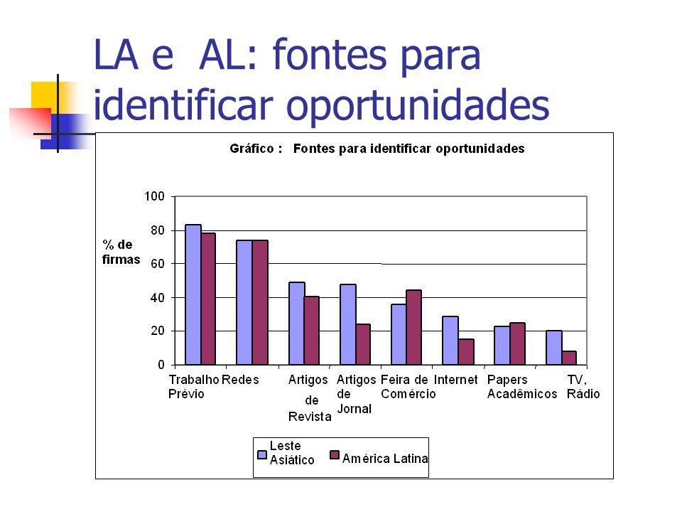 LA e AL: fontes para identificar oportunidades
