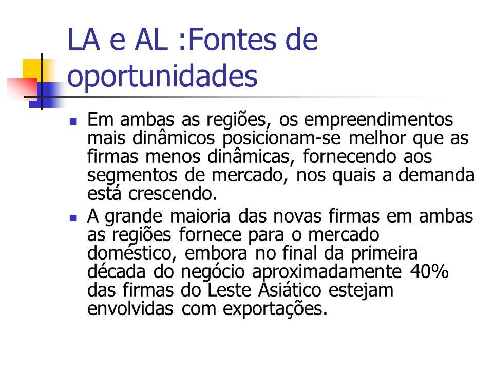 LA e AL :Fontes de oportunidades Em ambas as regiões, os empreendimentos mais dinâmicos posicionam-se melhor que as firmas menos dinâmicas, fornecendo