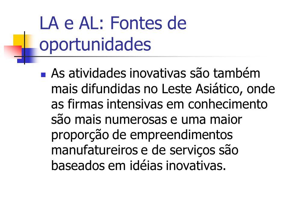 LA e AL: Fontes de oportunidades As atividades inovativas são também mais difundidas no Leste Asiático, onde as firmas intensivas em conhecimento são