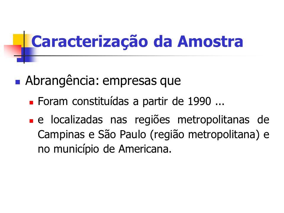 Caracterização da Amostra Abrangência: empresas que Foram constituídas a partir de 1990... e localizadas nas regiões metropolitanas de Campinas e São