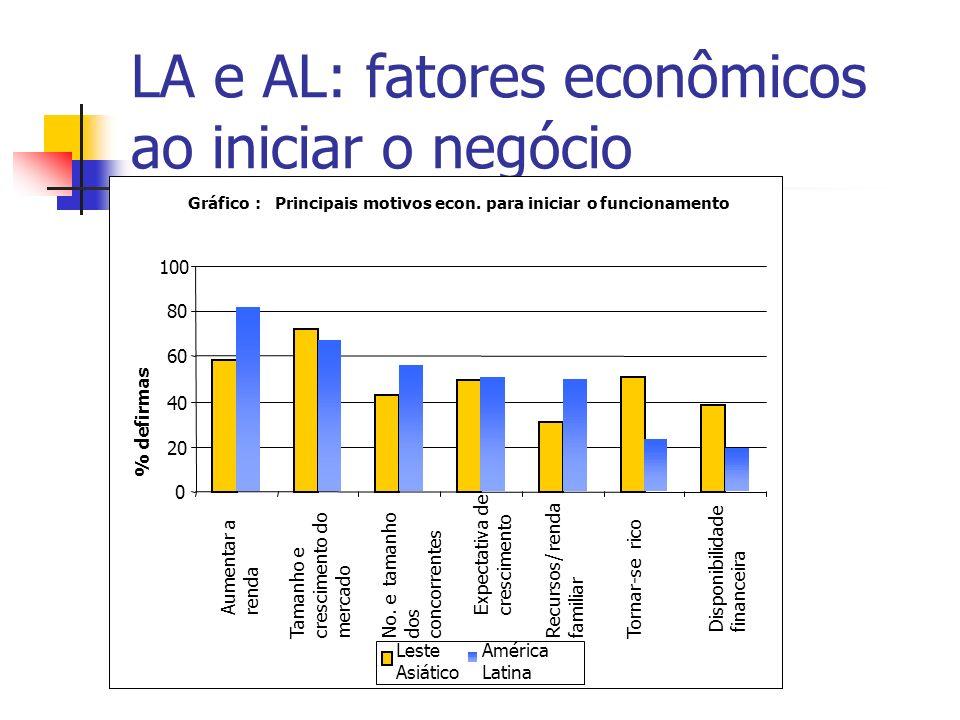 LA e AL: fatores econômicos ao iniciar o negócio