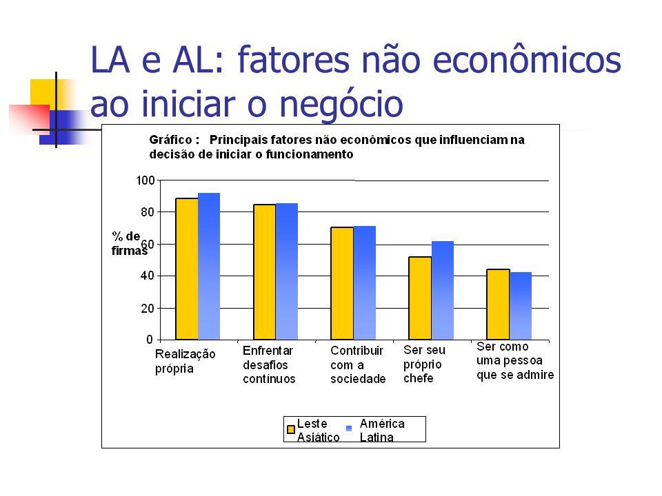 LA e AL: fatores não econômicos ao iniciar o negócio