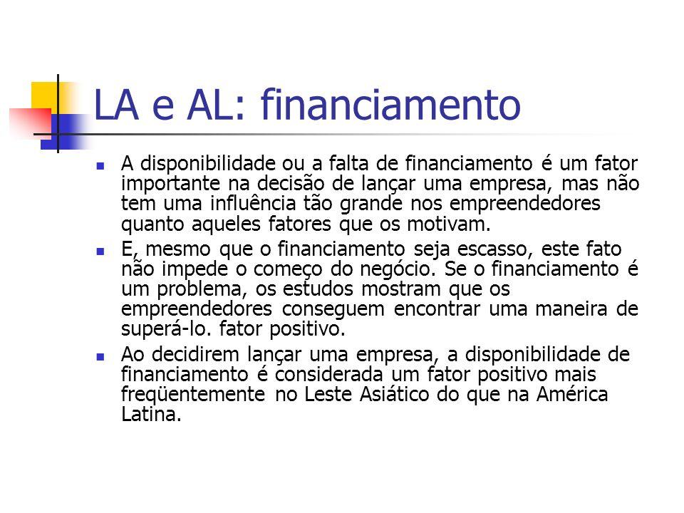 LA e AL: financiamento A disponibilidade ou a falta de financiamento é um fator importante na decisão de lançar uma empresa, mas não tem uma influênci