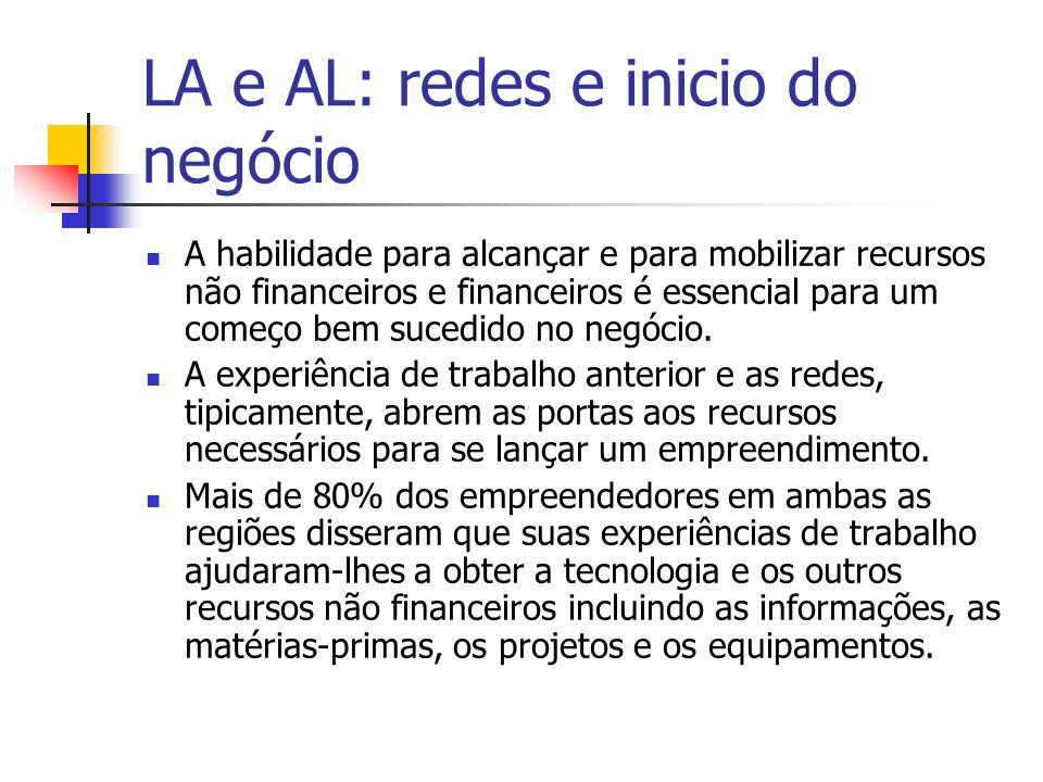 LA e AL: redes e inicio do negócio A habilidade para alcançar e para mobilizar recursos não financeiros e financeiros é essencial para um começo bem s
