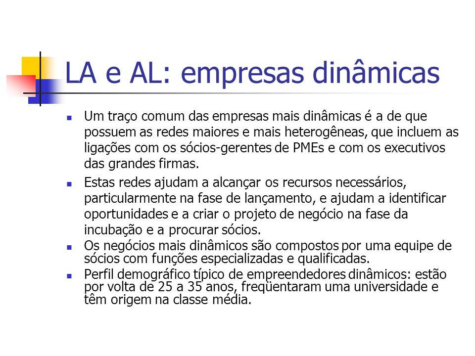 LA e AL: empresas dinâmicas Um traço comum das empresas mais dinâmicas é a de que possuem as redes maiores e mais heterogêneas, que incluem as ligaçõe