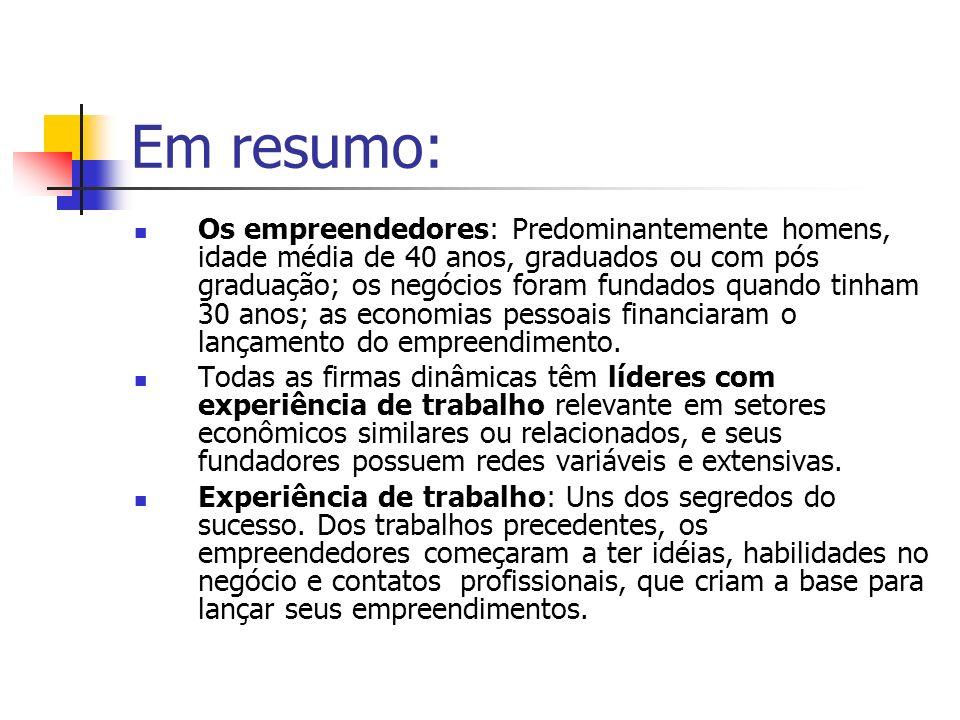 Em resumo: Os empreendedores: Predominantemente homens, idade média de 40 anos, graduados ou com pós graduação; os negócios foram fundados quando tinh