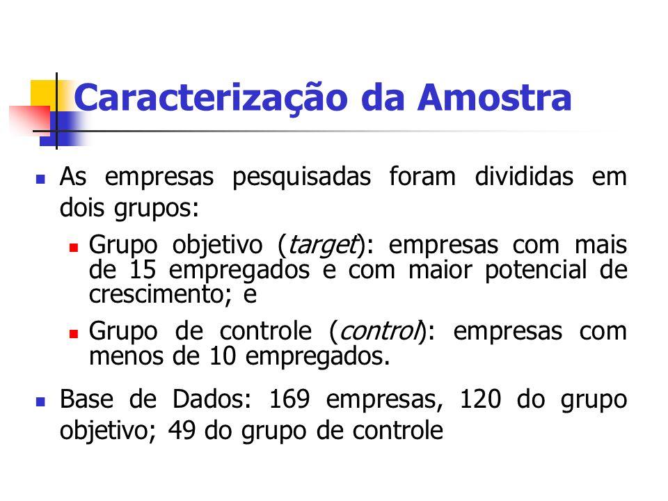 Distribuição geográfica das empresas: 43 empresas na Região Metropolitana de Campinas, incluindo Indaiatuba e Americana (predominância de PEs); e 126 empresas na Região Metropolitana de São Paulo.