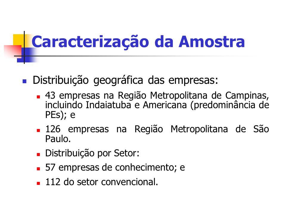 Distribuição geográfica das empresas: 43 empresas na Região Metropolitana de Campinas, incluindo Indaiatuba e Americana (predominância de PEs); e 126
