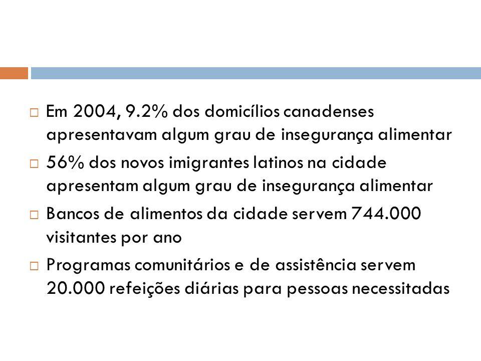 Em 2004, 9.2% dos domicílios canadenses apresentavam algum grau de insegurança alimentar 56% dos novos imigrantes latinos na cidade apresentam algum g