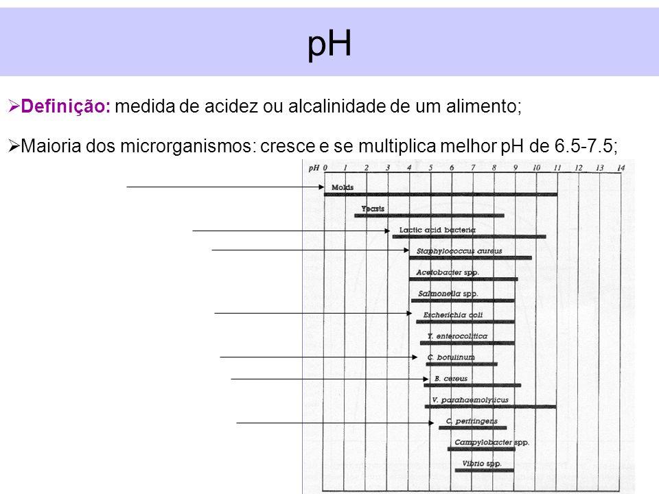 Definição: medida de acidez ou alcalinidade de um alimento; Maioria dos microrganismos: cresce e se multiplica melhor pH de 6.5-7.5; pH