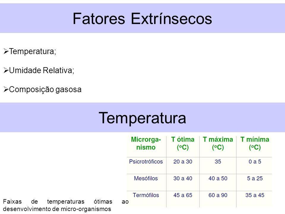 Temperatura; Umidade Relativa; Composição gasosa Temperatura Faixas de temperaturas ótimas ao desenvolvimento de micro-organismos