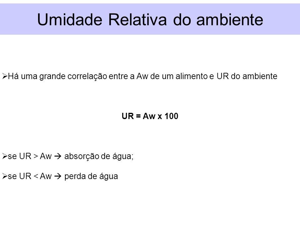 Umidade Relativa do ambiente Há uma grande correlação entre a Aw de um alimento e UR do ambiente UR = Aw x 100 se UR > Aw absorção de água; se UR < Aw