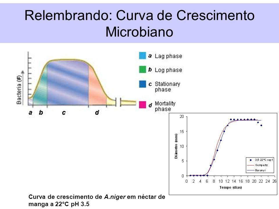 Relembrando: Curva de Crescimento Microbiano Curva de crescimento de A.niger em néctar de manga a 22°C pH 3.5
