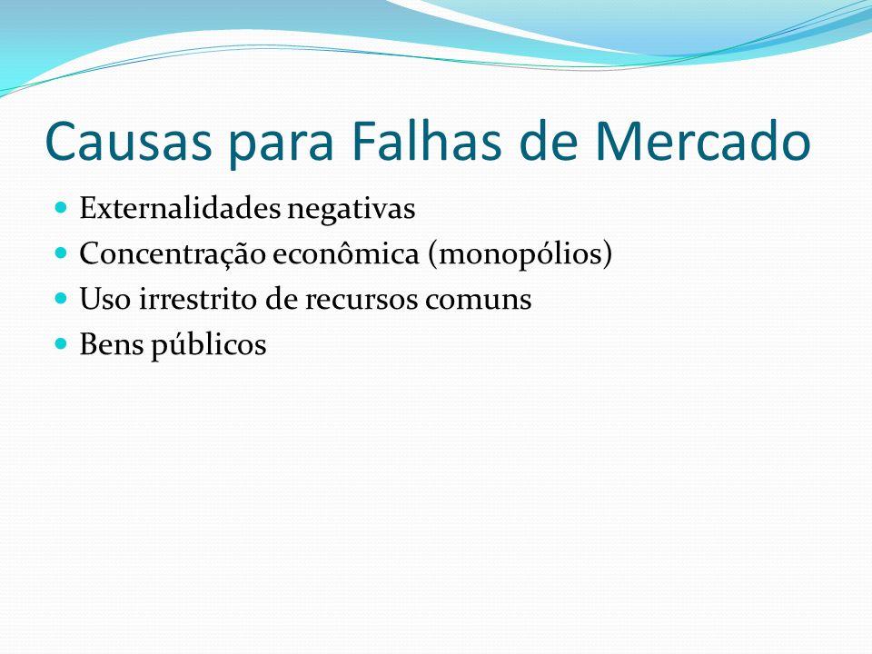 Causas para Falhas de Mercado Externalidades negativas Concentração econômica (monopólios) Uso irrestrito de recursos comuns Bens públicos