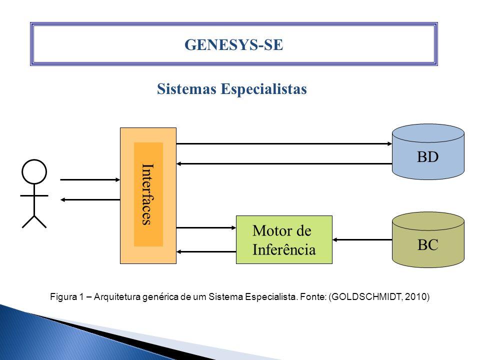 GENESYS-SE Sistemas Especialistas Interfaces BD BC Motor de Inferência Figura 1 – Arquitetura gen é rica de um Sistema Especialista. Fonte: (GOLDSCHMI