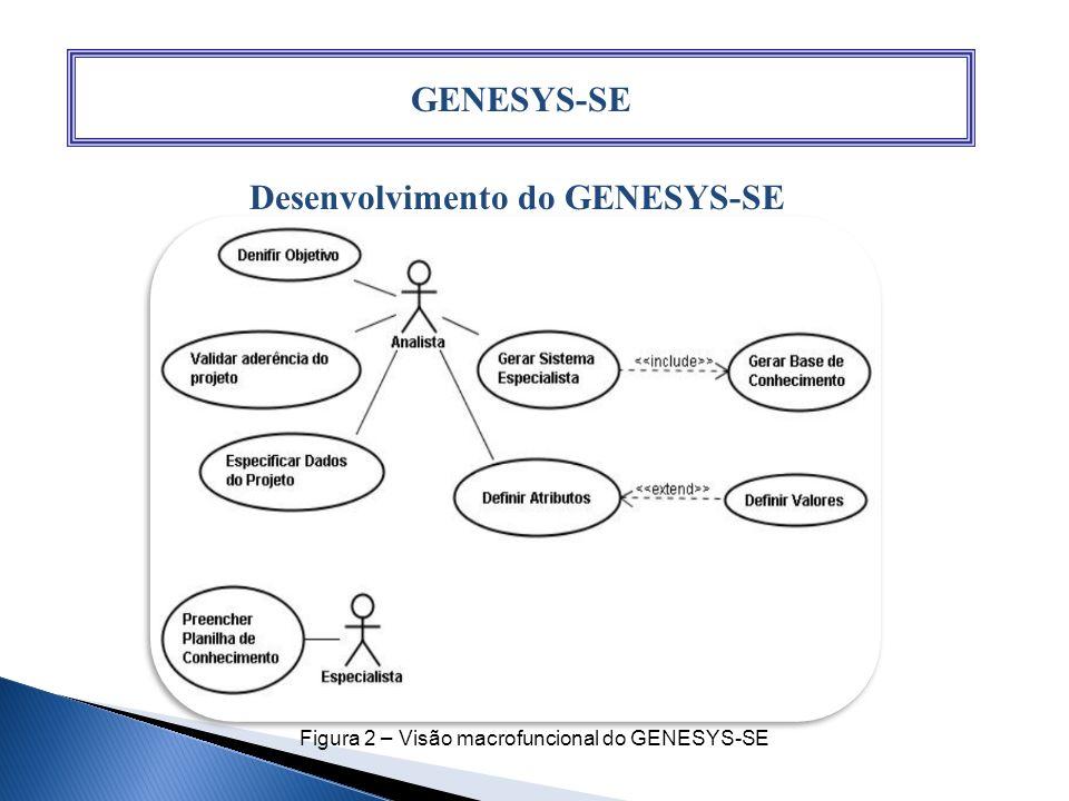 GENESYS-SE Desenvolvimento do GENESYS-SE Figura 2 – Visão macrofuncional do GENESYS-SE