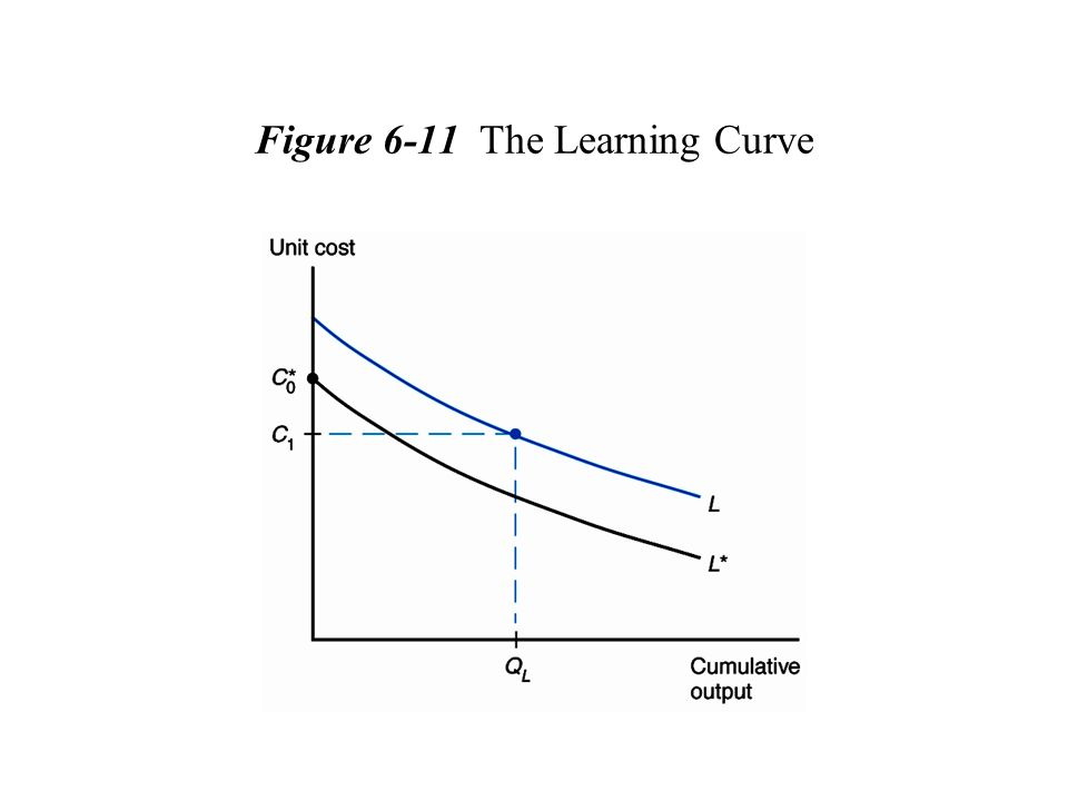 Figure 6-11 The Learning Curve
