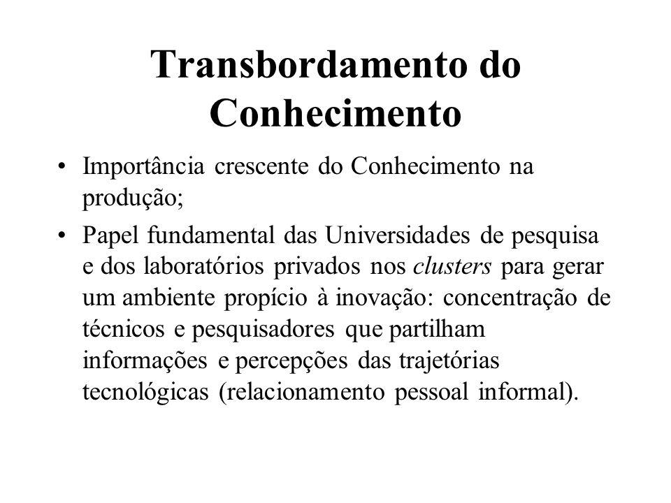 Transbordamento do Conhecimento Importância crescente do Conhecimento na produção; Papel fundamental das Universidades de pesquisa e dos laboratórios