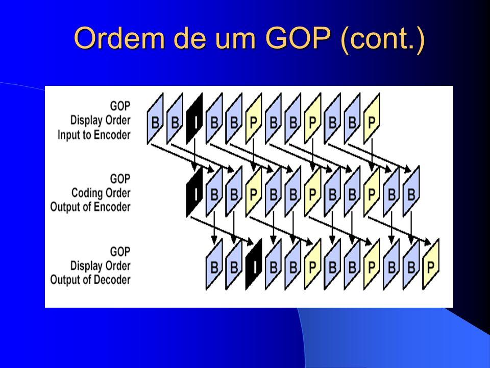 Ordem de um GOP (cont.)