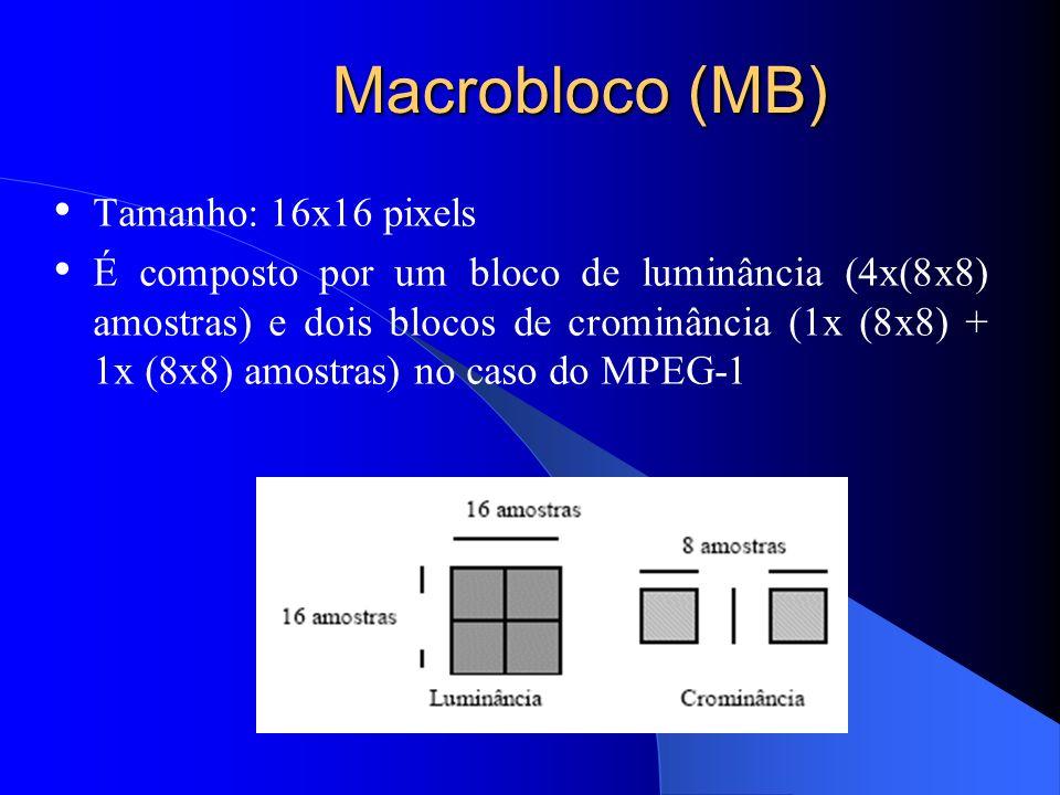 Macrobloco (MB) Tamanho: 16x16 pixels É composto por um bloco de luminância (4x(8x8) amostras) e dois blocos de crominância (1x (8x8) + 1x (8x8) amost