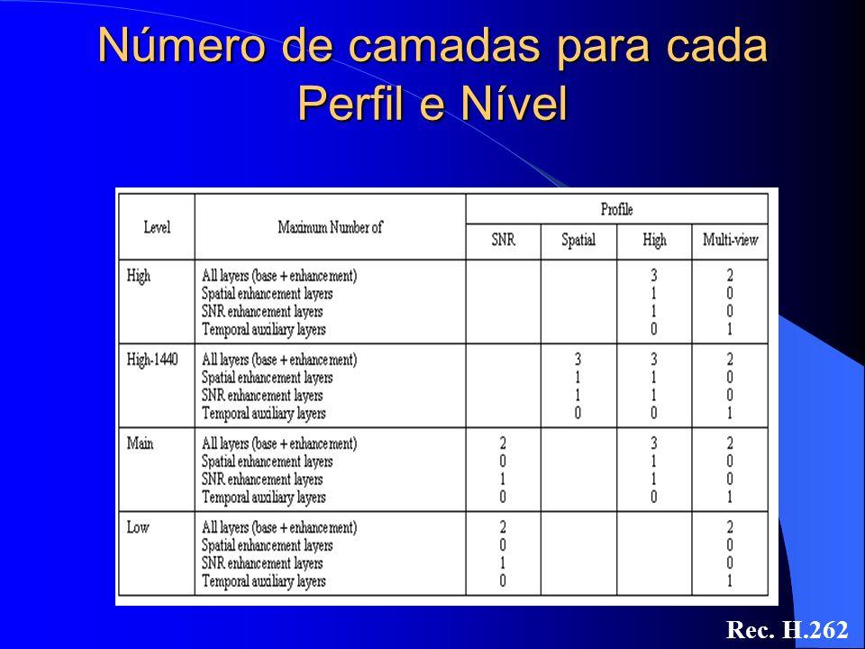 Número de camadas para cada Perfil e Nível Rec. H.262
