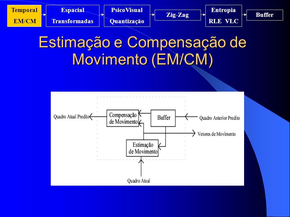 Estimação e Compensação de Movimento (EM/CM) Temporal EM/CM Espacial Transformadas PsicoVisual Quantização Entropia RLE VLC Zig-ZagBuffer