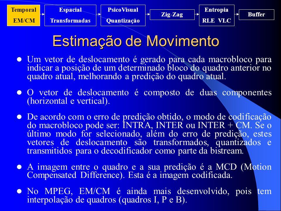 Estimação de Movimento Um vetor de deslocamento é gerado para cada macrobloco para indicar a posição de um determinado bloco do quadro anterior no qua