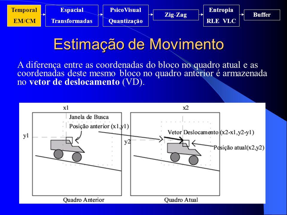 Estimação de Movimento Temporal EM/CM Espacial Transformadas PsicoVisual Quantização Entropia RLE VLC Zig-ZagBuffer A diferença entre as coordenadas d