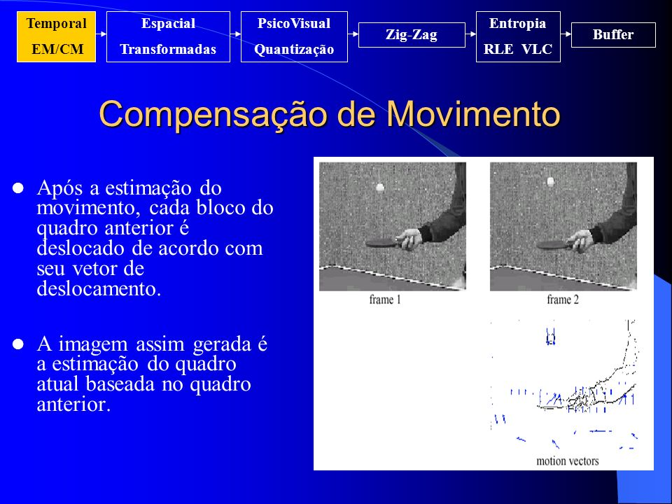 Compensação de Movimento Após a estimação do movimento, cada bloco do quadro anterior é deslocado de acordo com seu vetor de deslocamento. A imagem as