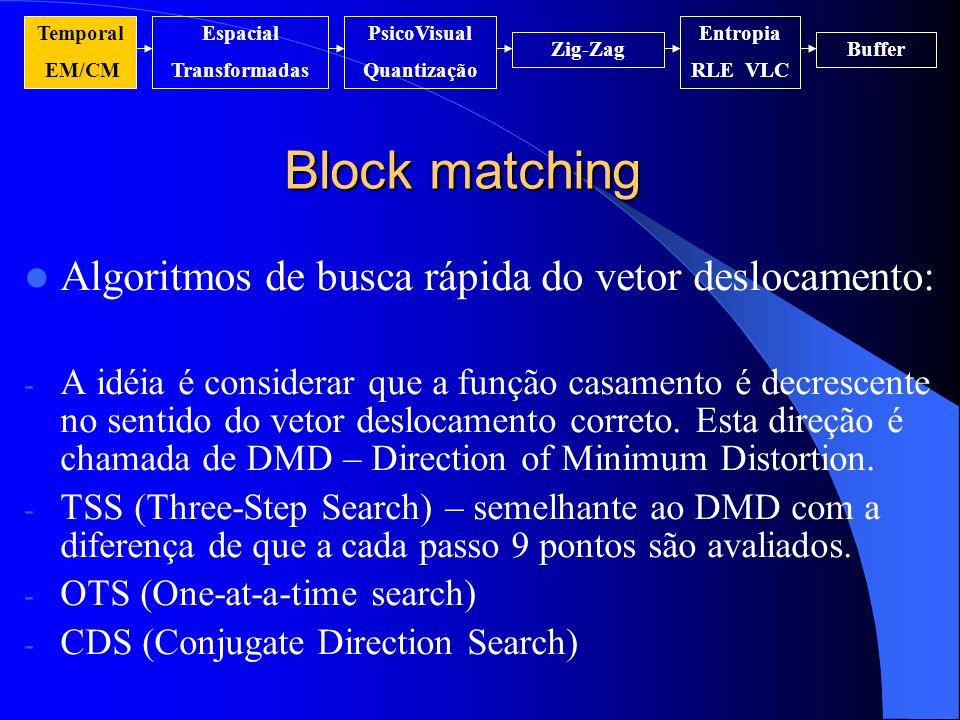 Block matching Algoritmos de busca rápida do vetor deslocamento: - A idéia é considerar que a função casamento é decrescente no sentido do vetor deslo