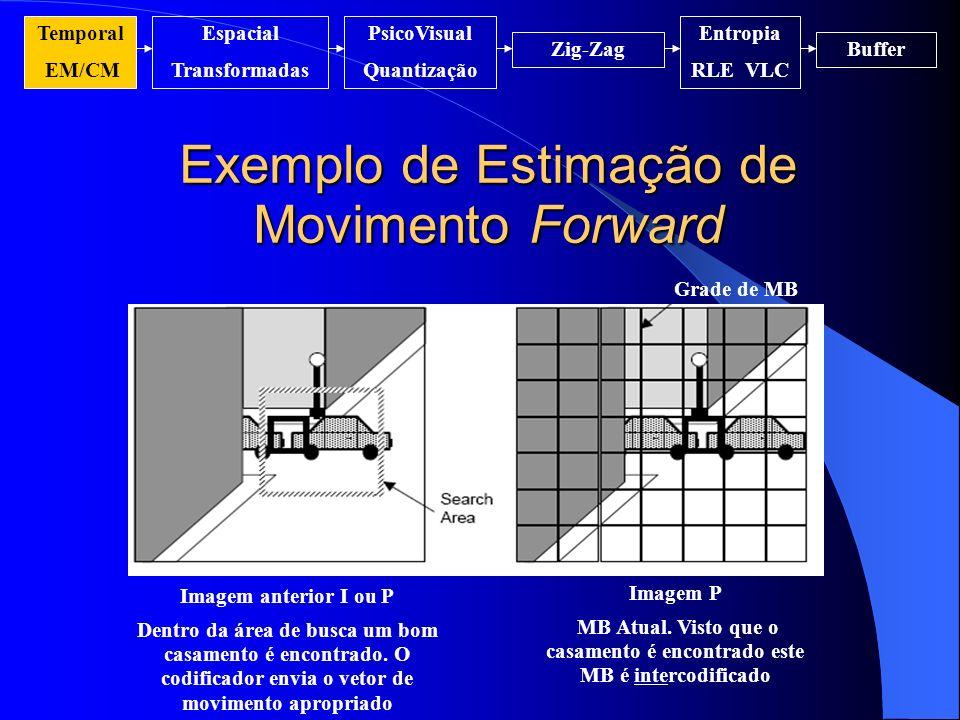 Exemplo de Estimação de Movimento Forward Grade de MB Imagem anterior I ou P Dentro da área de busca um bom casamento é encontrado. O codificador envi